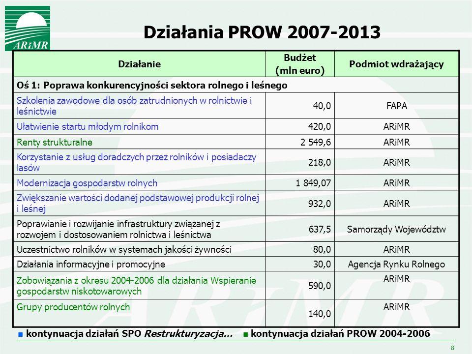 Działania PROW 2007-2013 Działanie Budżet (mln euro)