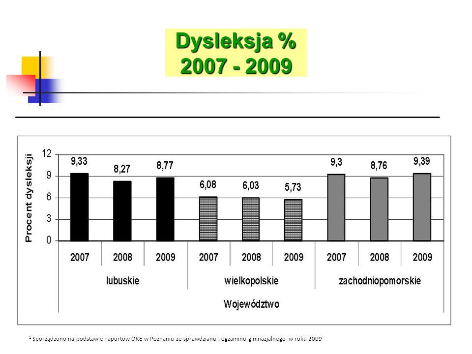 Dysleksja % 2007 - 2009 1 Sporządzono na podstawie raportów OKE w Poznaniu ze sprawdzianu i egzaminu gimnazjalnego w roku 2009.