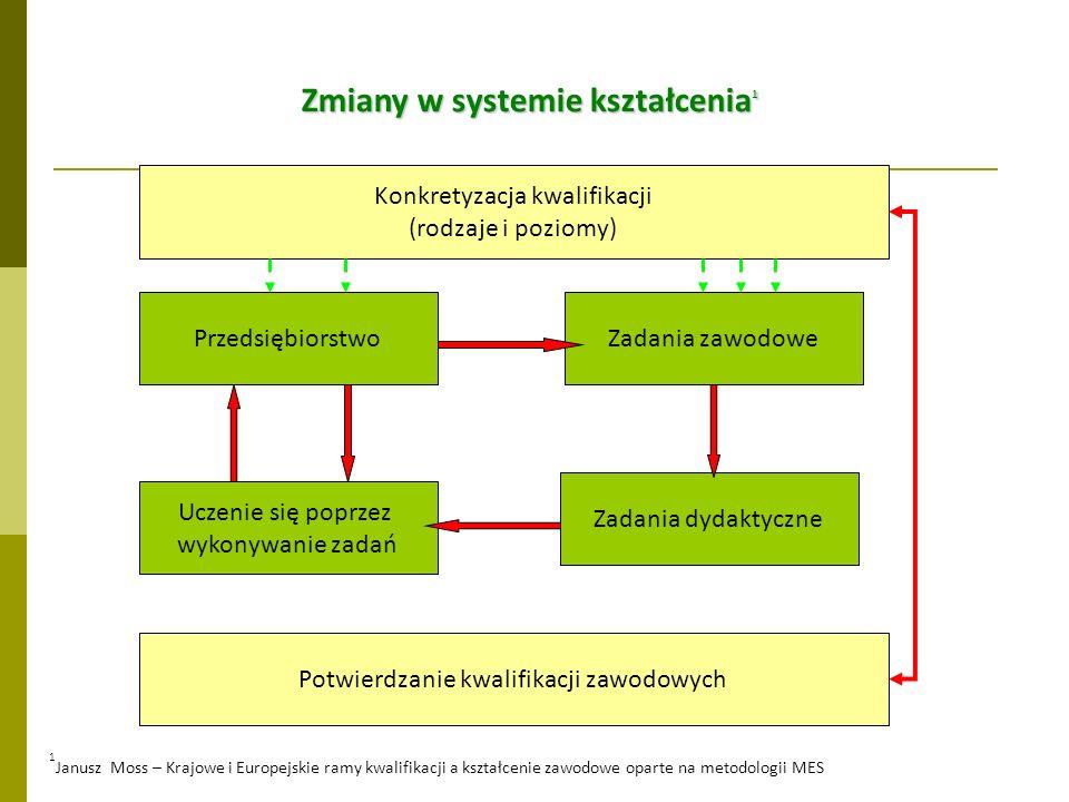 Zmiany w systemie kształcenia1