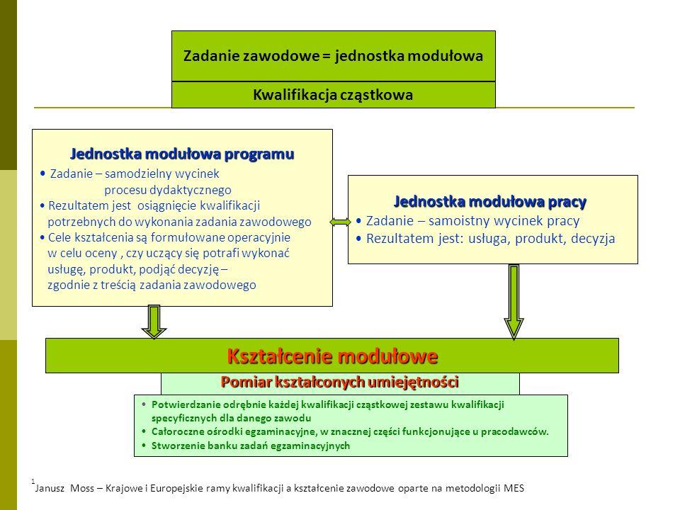 Kształcenie modułowe Zadanie zawodowe = jednostka modułowa