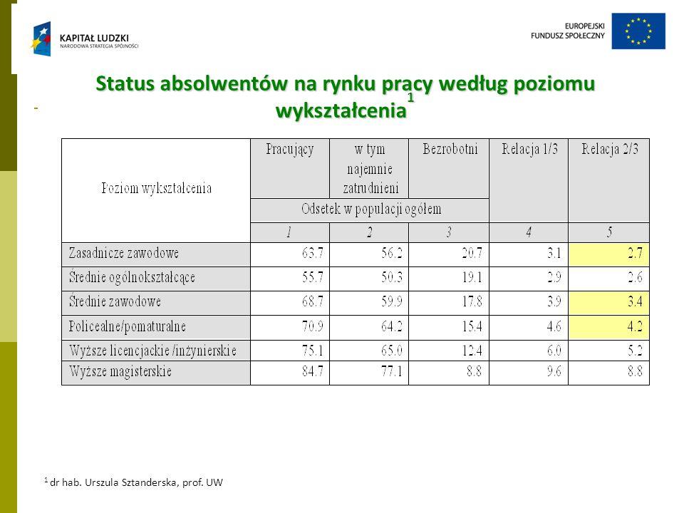 Status absolwentów na rynku pracy według poziomu wykształcenia1