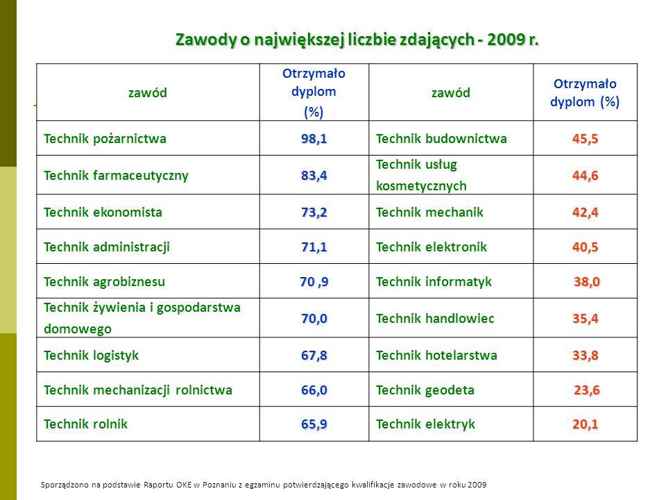 Zawody o największej liczbie zdających - 2009 r.