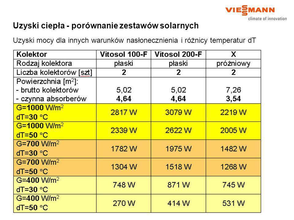 Uzyski ciepła - porównanie zestawów solarnych