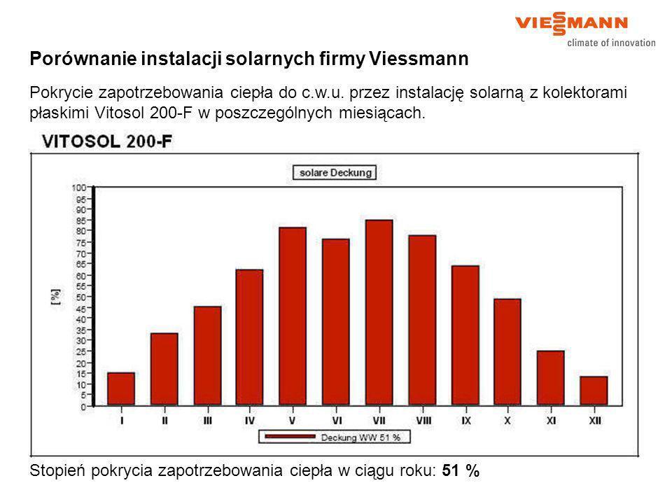 Porównanie instalacji solarnych firmy Viessmann
