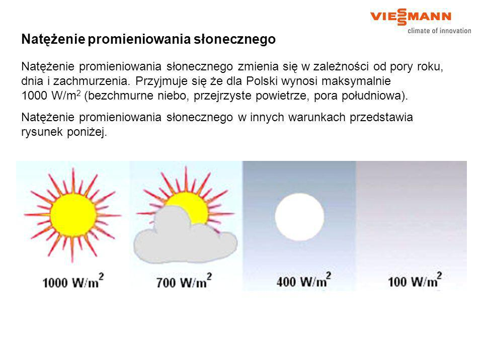 Natężenie promieniowania słonecznego