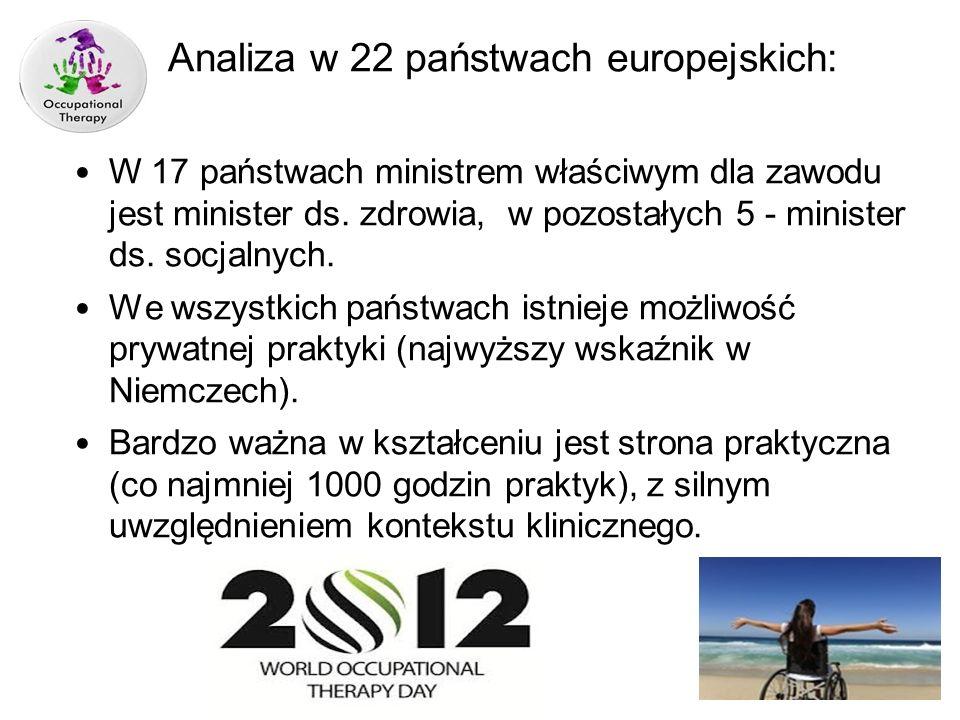 Analiza w 22 państwach europejskich: