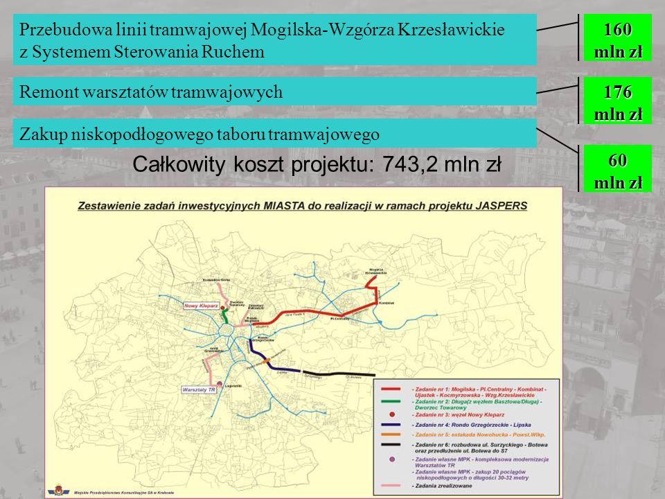 Całkowity koszt projektu: 743,2 mln zł
