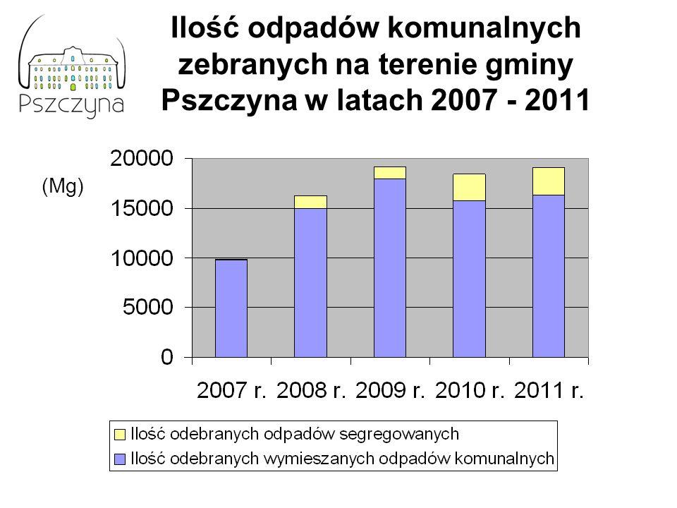Ilość odpadów komunalnych zebranych na terenie gminy Pszczyna w latach 2007 - 2011