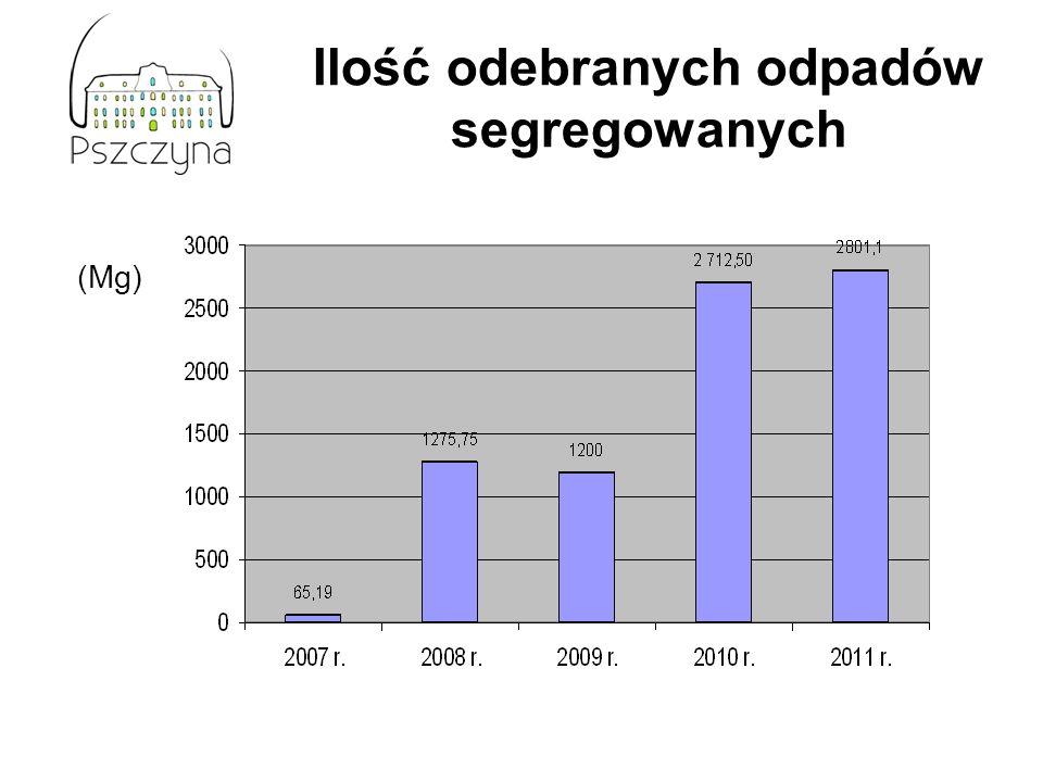 Ilość odebranych odpadów segregowanych