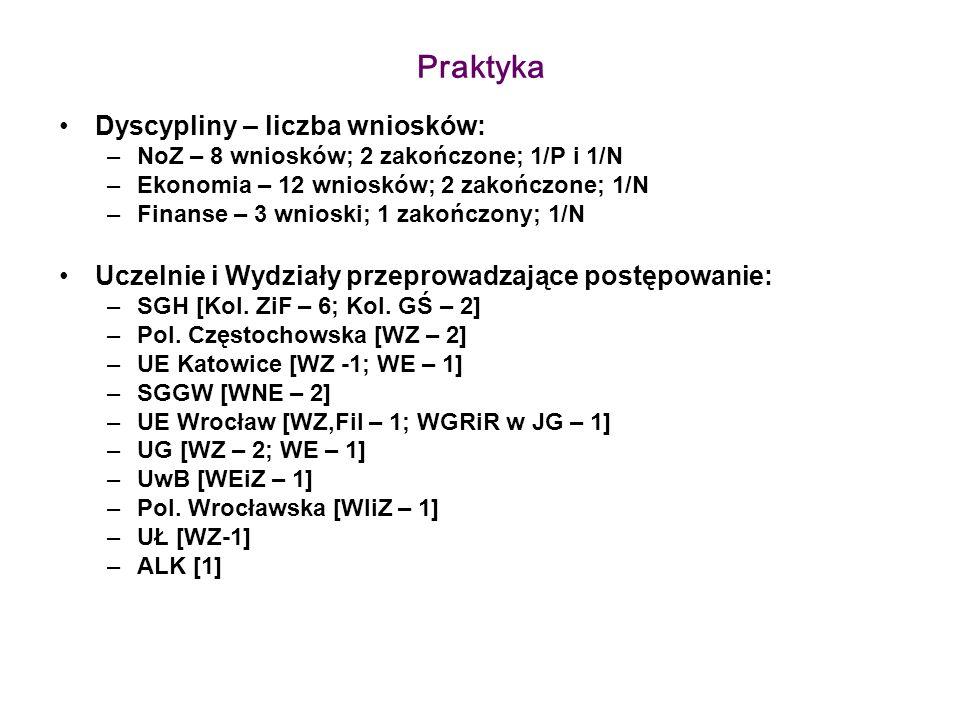 Praktyka Dyscypliny – liczba wniosków: