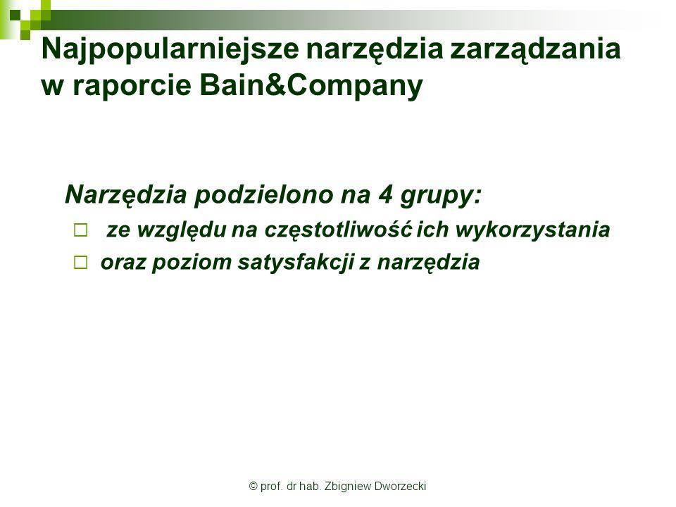 Najpopularniejsze narzędzia zarządzania w raporcie Bain&Company