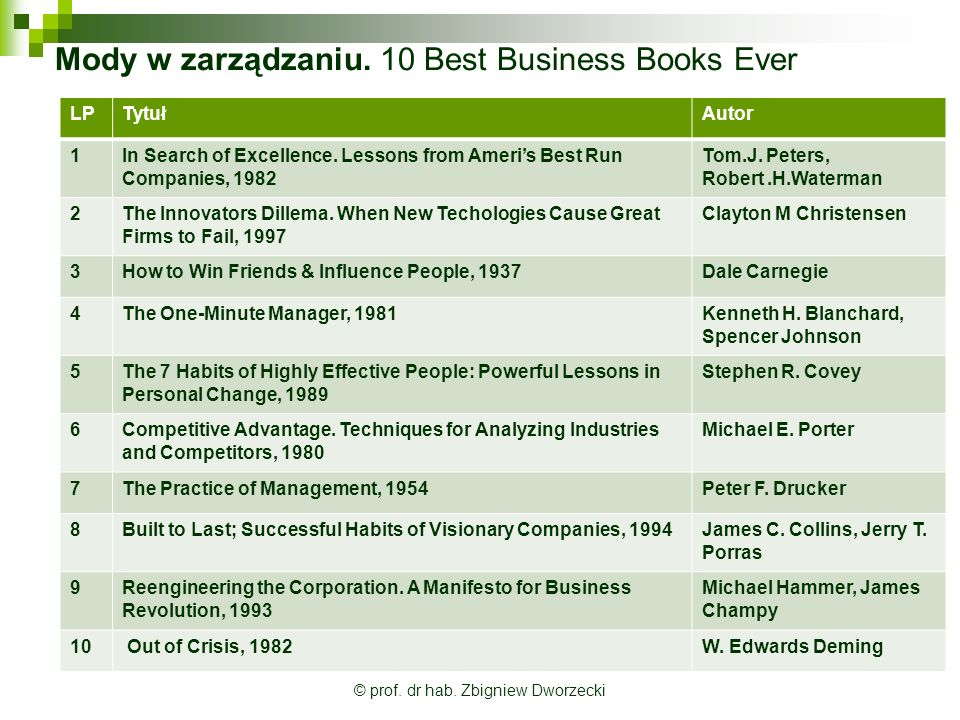 Mody w zarządzaniu. 10 Best Business Books Ever