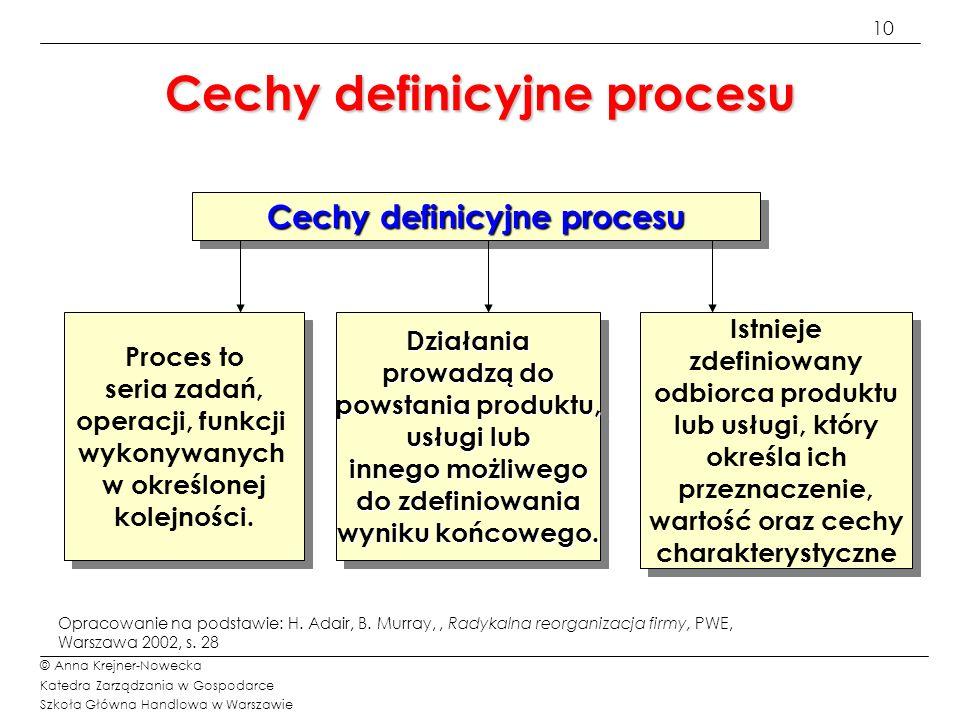 Cechy definicyjne procesu