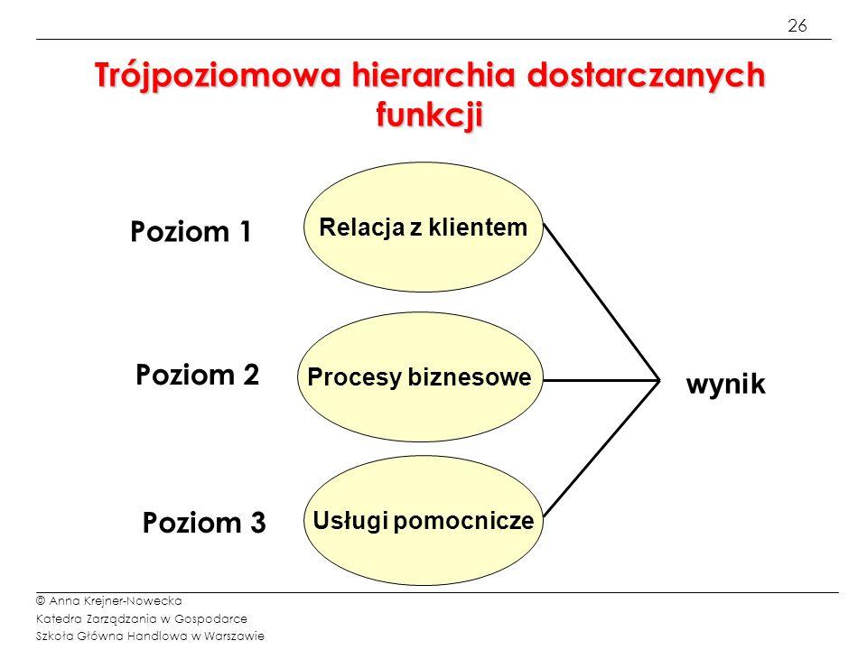 Trójpoziomowa hierarchia dostarczanych funkcji