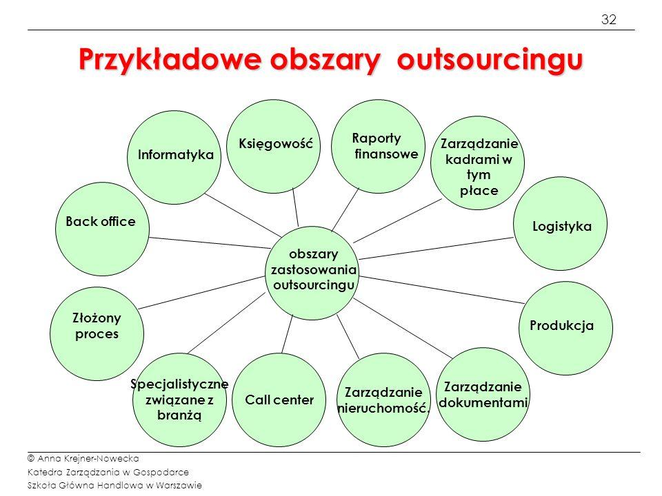 Przykładowe obszary outsourcingu