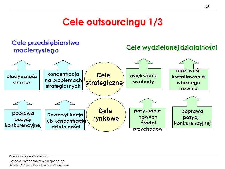 Cele outsourcingu 1/3 Cele przedsiębiorstwa macierzystego