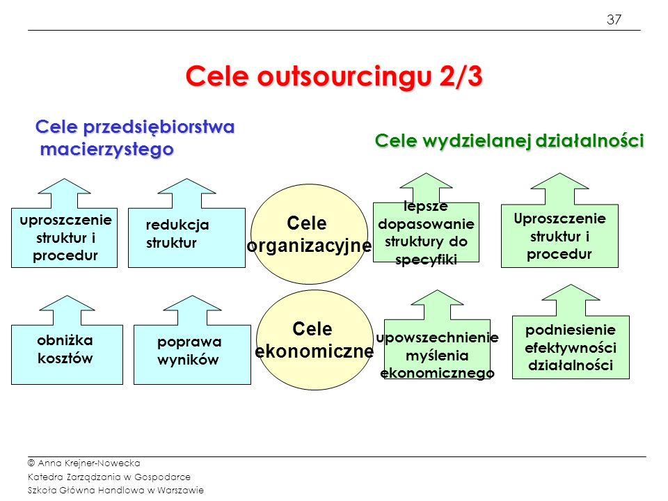 Cele outsourcingu 2/3 Cele przedsiębiorstwa macierzystego