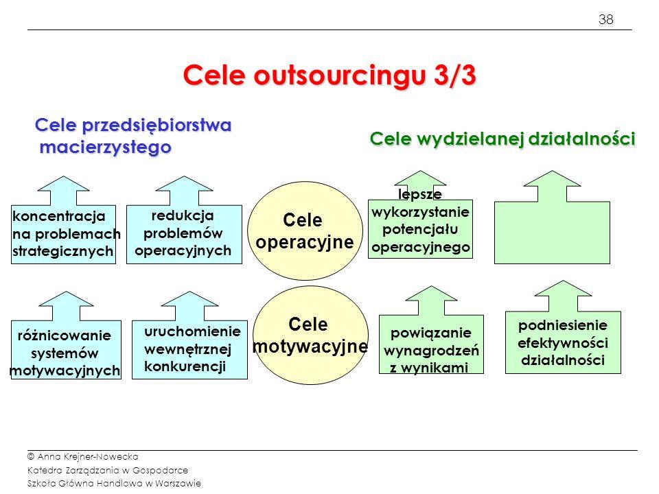 Cele outsourcingu 3/3 Cele przedsiębiorstwa macierzystego