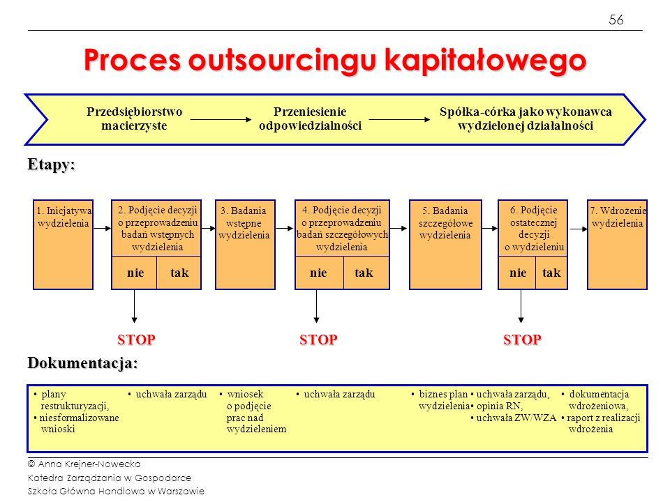 Proces outsourcingu kapitałowego