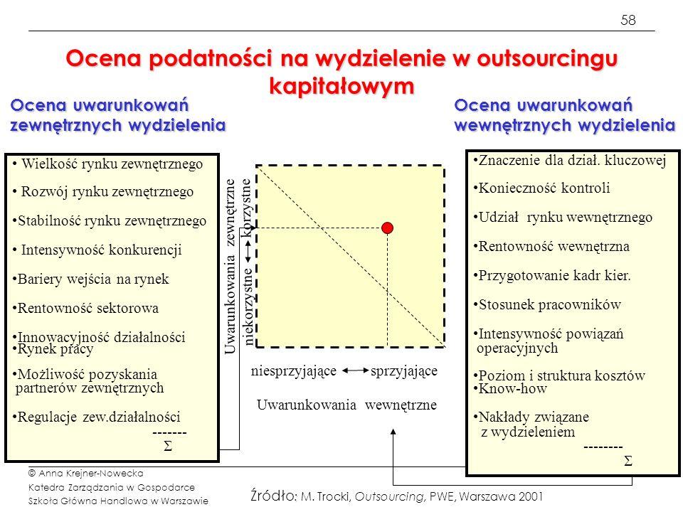 Ocena podatności na wydzielenie w outsourcingu kapitałowym