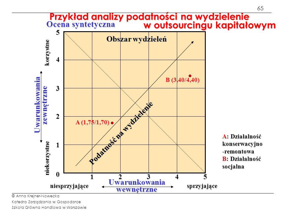 Przykład analizy podatności na wydzielenie w outsourcingu kapitałowym