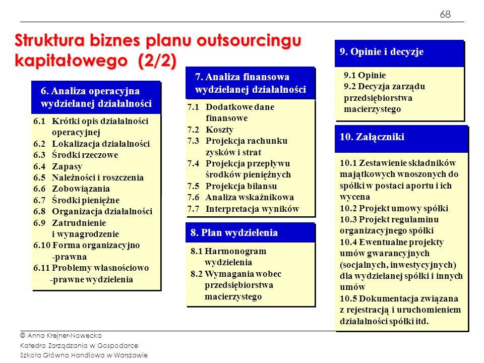 Struktura biznes planu outsourcingu kapitałowego (2/2)