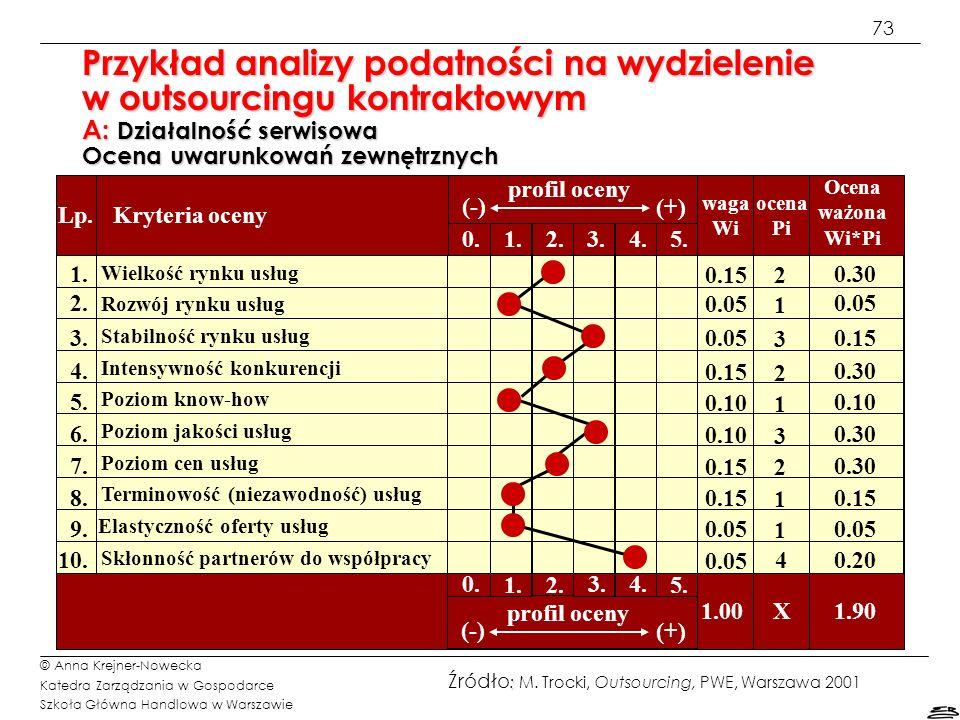 Przykład analizy podatności na wydzielenie