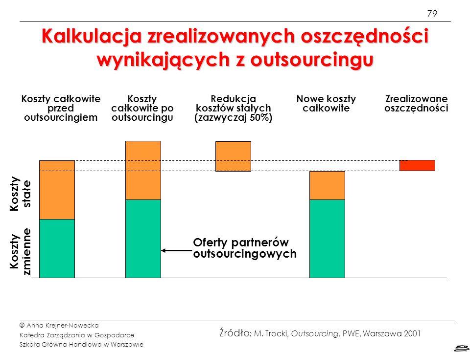 Kalkulacja zrealizowanych oszczędności wynikających z outsourcingu