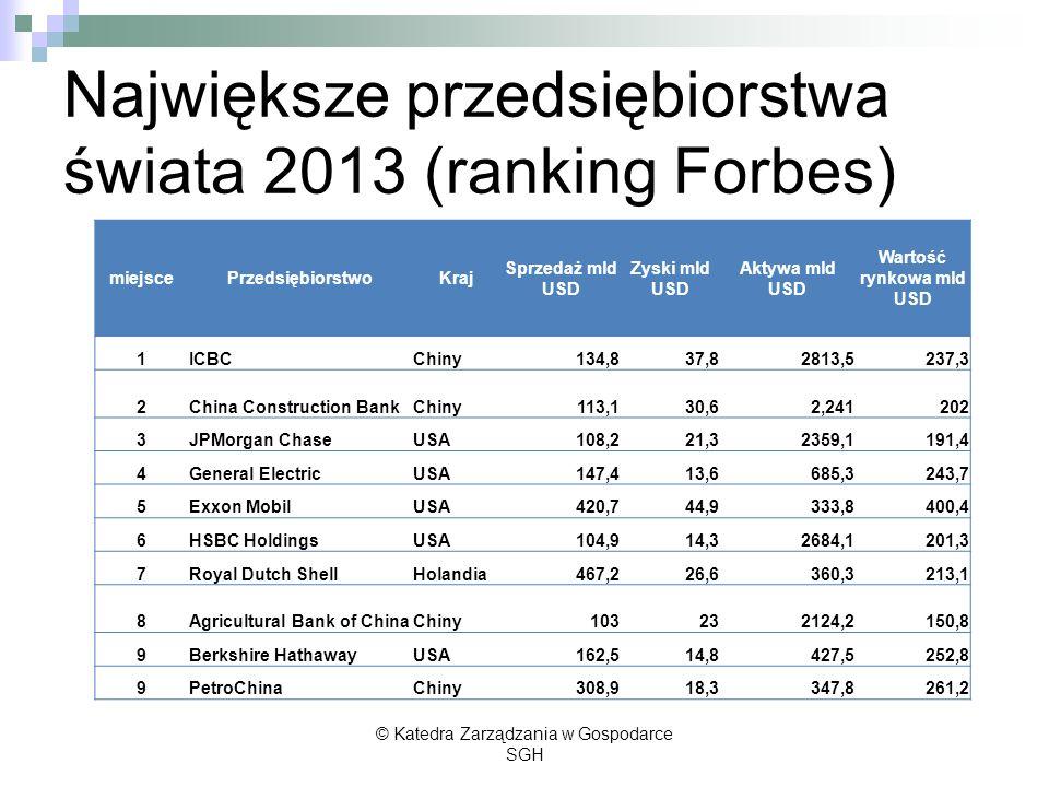 Największe przedsiębiorstwa świata 2013 (ranking Forbes)