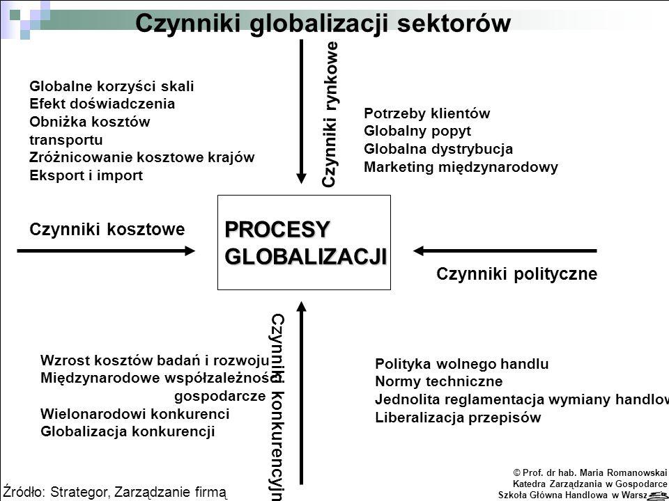 Czynniki globalizacji sektorów