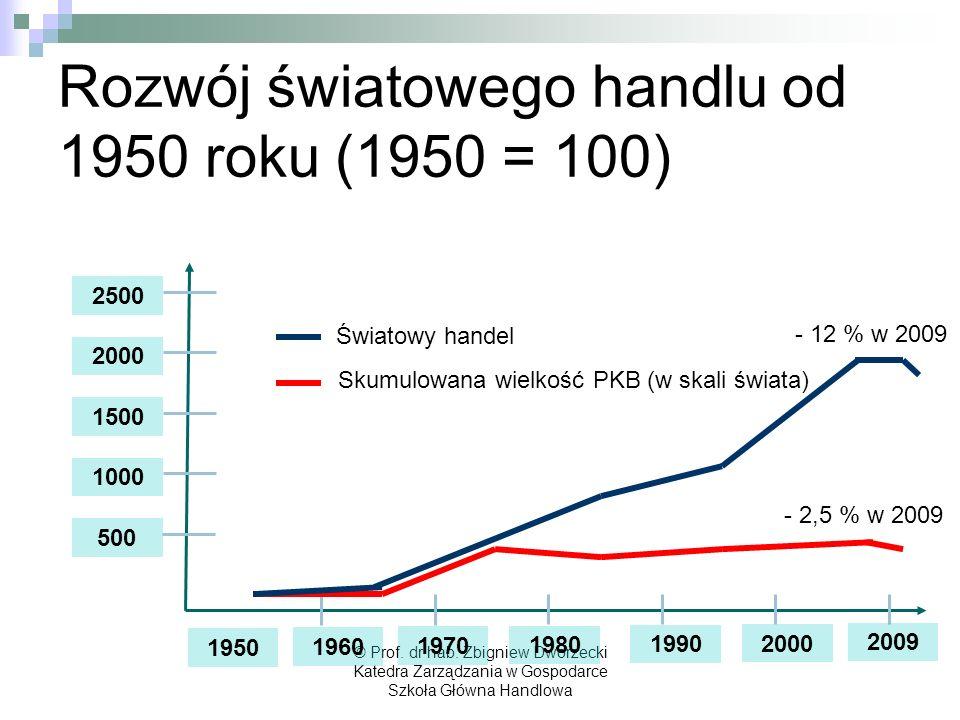 Rozwój światowego handlu od 1950 roku (1950 = 100)
