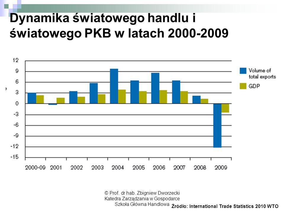 Dynamika światowego handlu i światowego PKB w latach 2000-2009