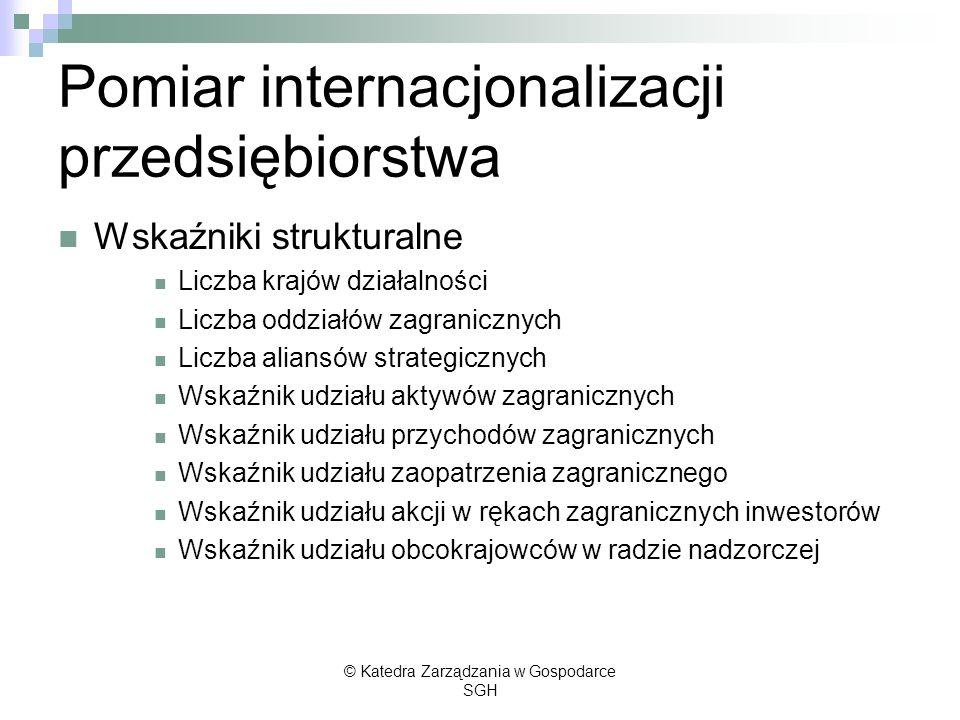 Pomiar internacjonalizacji przedsiębiorstwa