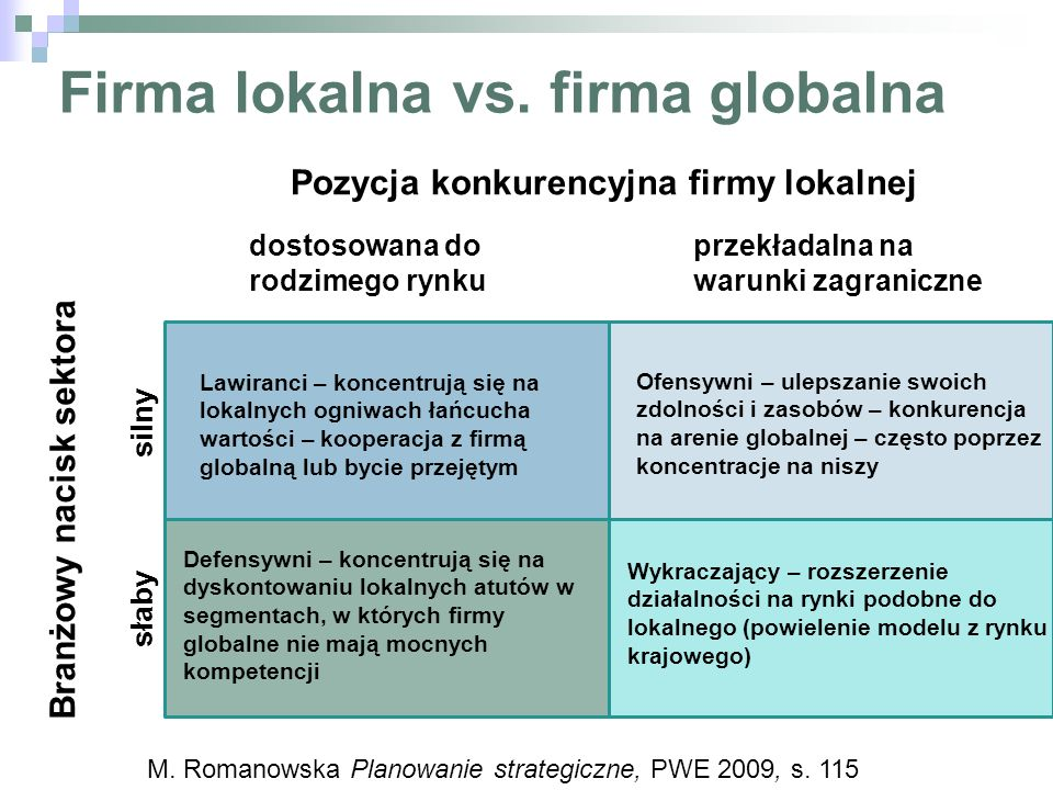 Firma lokalna vs. firma globalna