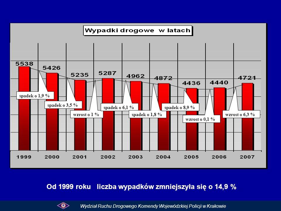Od 1999 roku liczba wypadków zmniejszyła się o 14,9 %