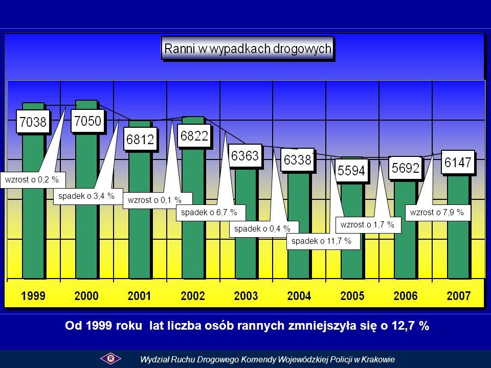 Od 1999 roku lat liczba osób rannych zmniejszyła się o 12,7 %