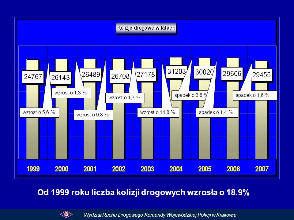 Od 1999 roku liczba kolizji drogowych wzrosła o 18.9%