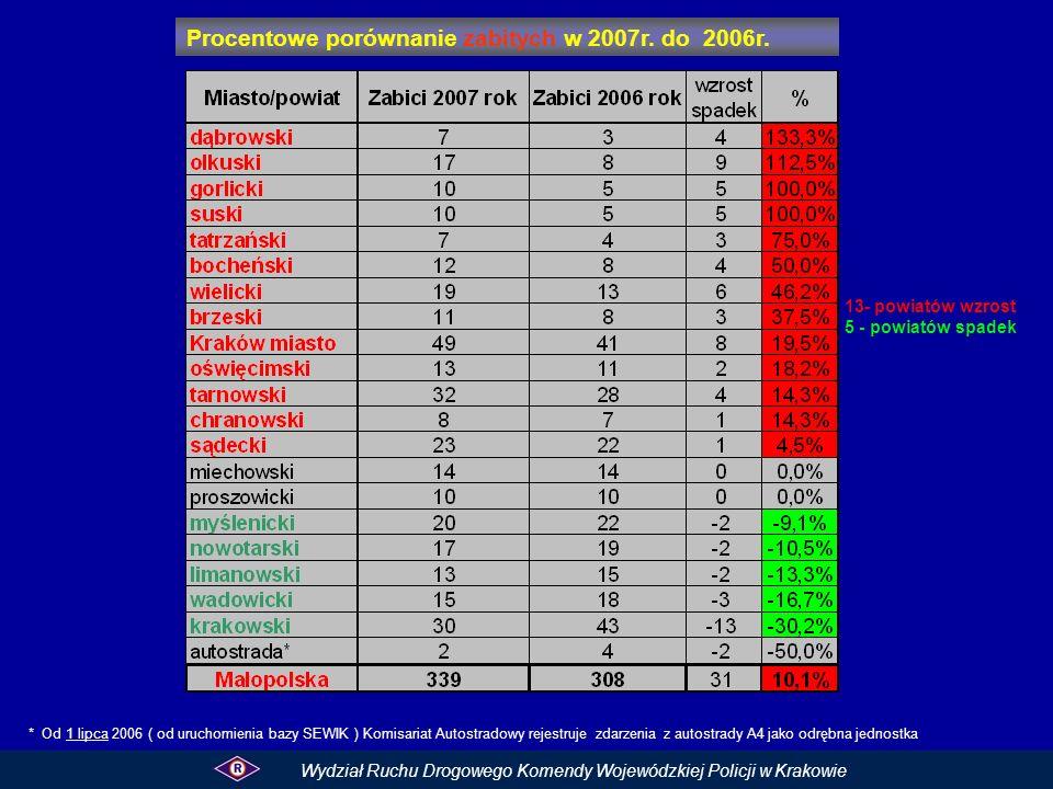 Procentowe porównanie zabitych w 2007r. do 2006r.