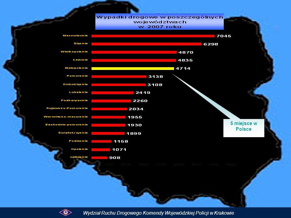 Blisko 10 % wszystkich wypadków miało miejsce w Małopolsce.
