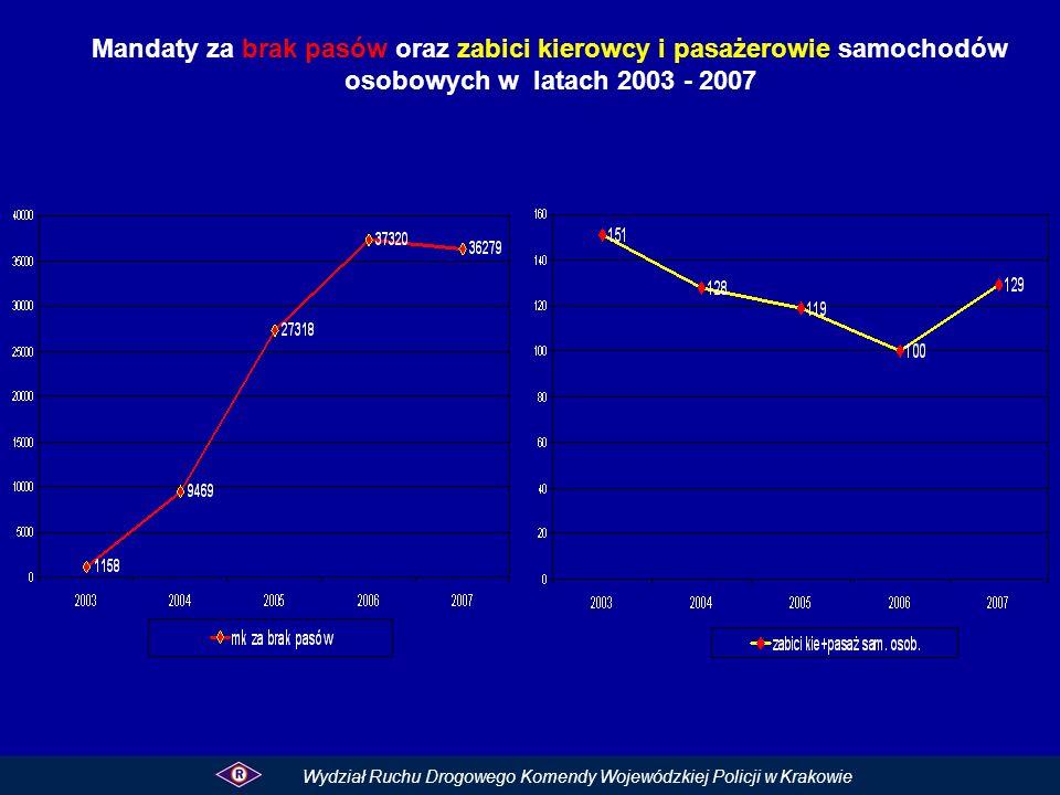 Mandaty za brak pasów oraz zabici kierowcy i pasażerowie samochodów osobowych w latach 2003 - 2007