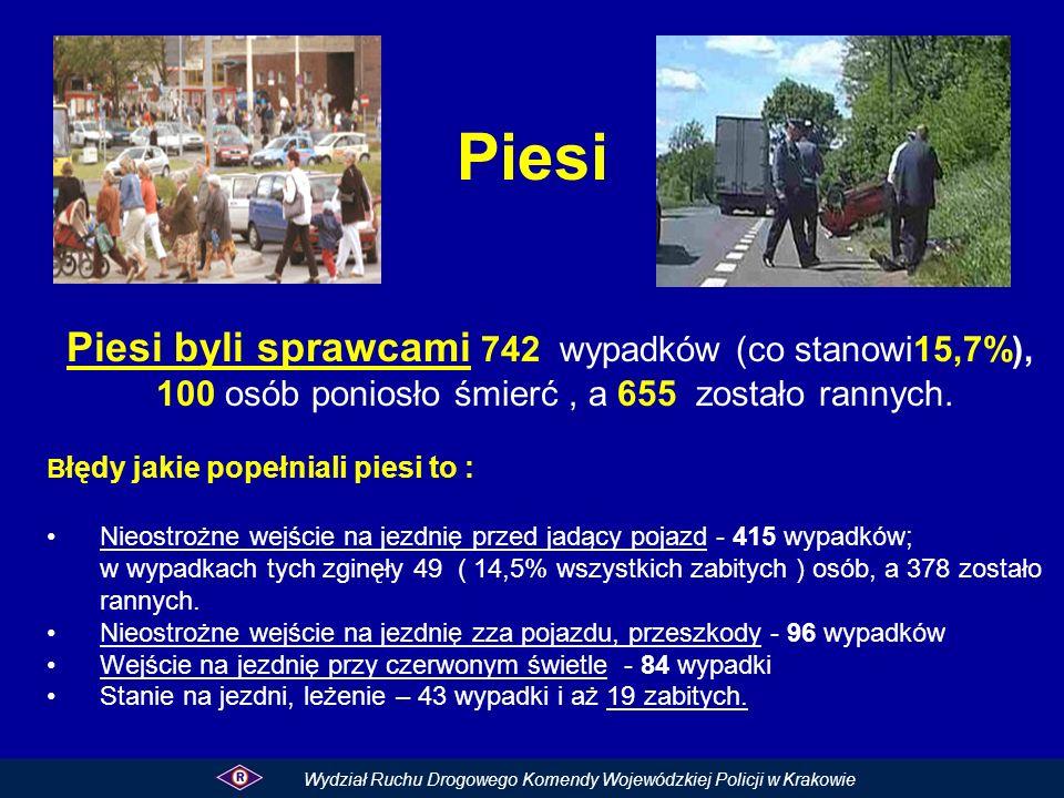 Piesi Piesi byli sprawcami 742 wypadków (co stanowi15,7%),