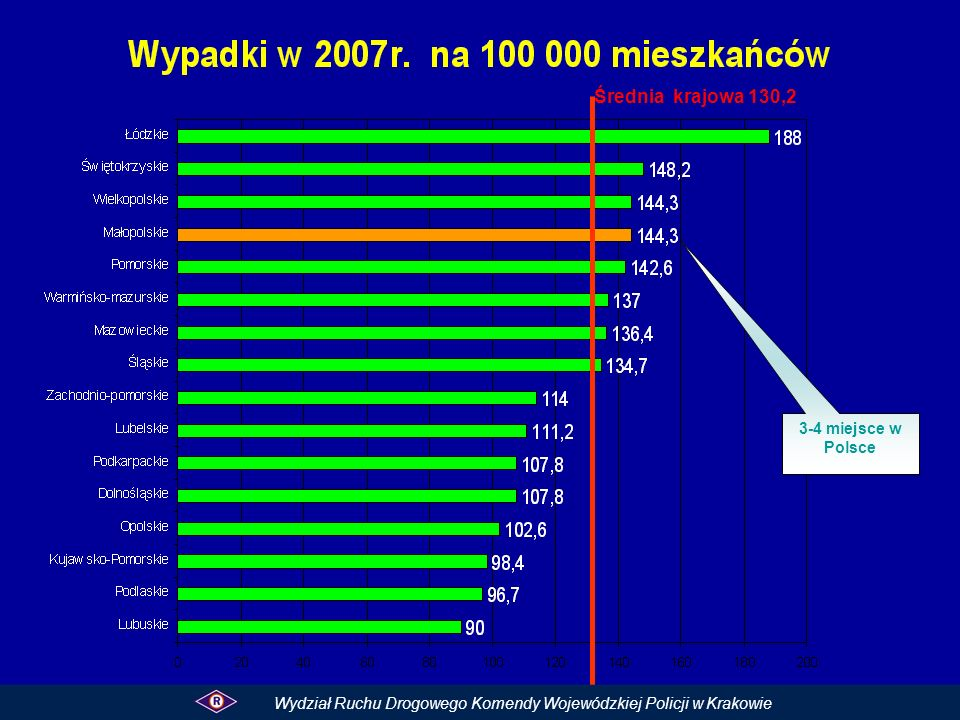 Średnia krajowa 130,2 3-4 miejsce w Polsce.