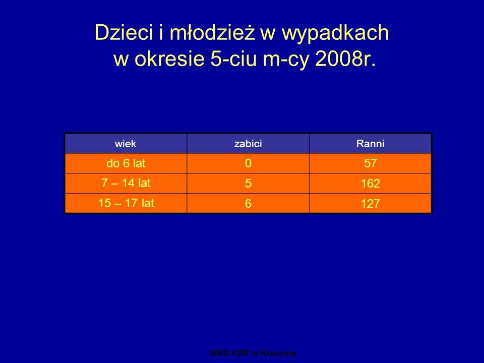 Dzieci i młodzież w wypadkach w okresie 5-ciu m-cy 2008r.