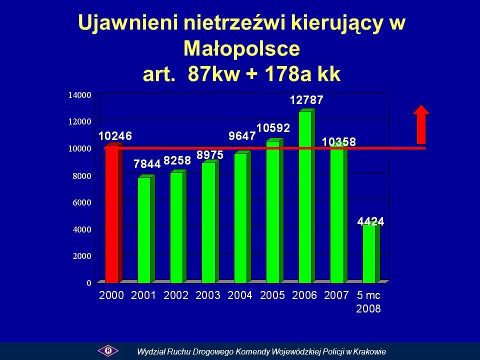 Ujawnieni nietrzeźwi kierujący w Małopolsce art. 87kw + 178a kk