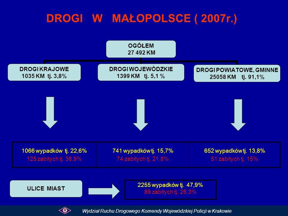 DROGI W MAŁOPOLSCE ( 2007r.) 1066 wypadków tj. 22,6%