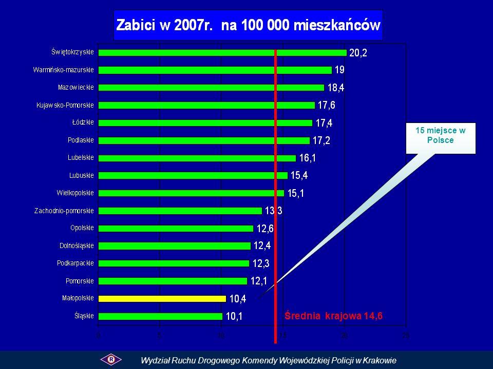 15 miejsce w Polsce