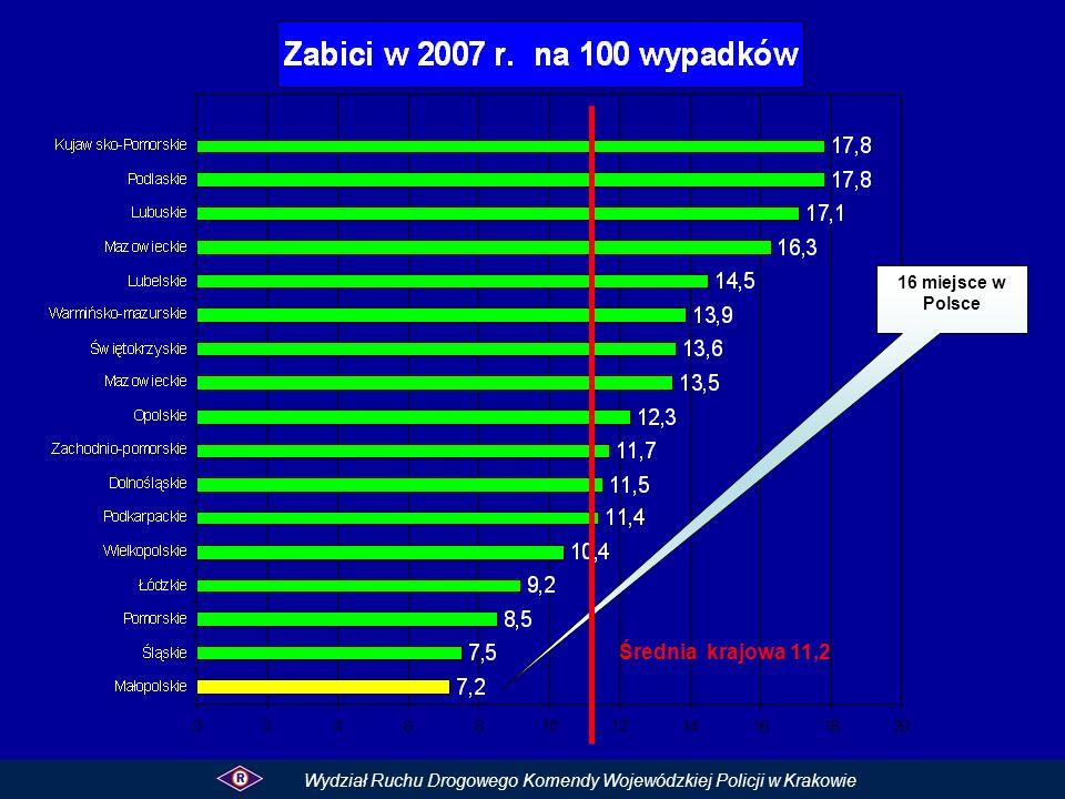 16 miejsce w Polsce
