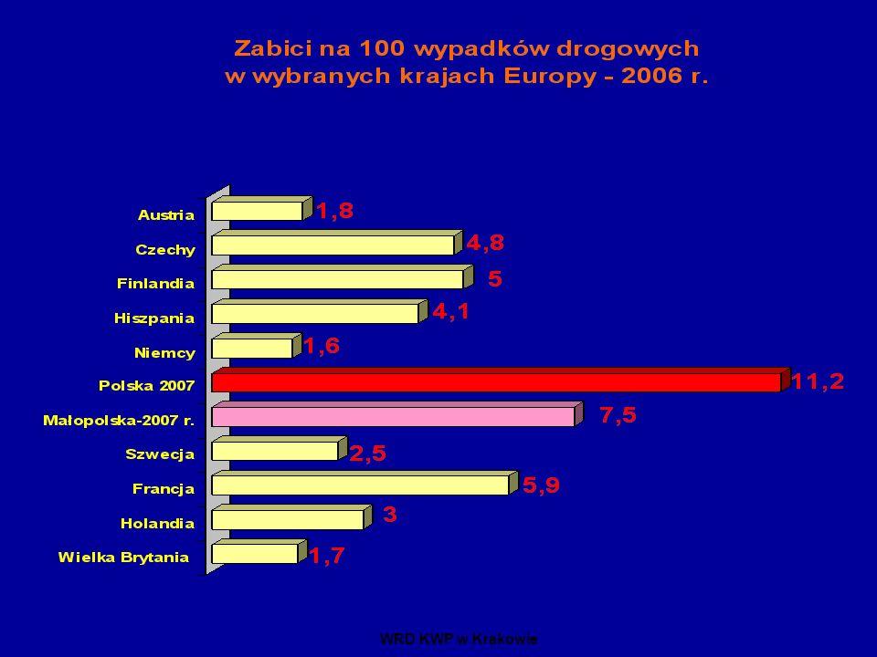 Na tle niektórych państw europejskich ilość zabitych w Polsce wynosi 11 co jest najwyższym wskaźnikiem. W Małopolsce wskaźnik ten w 2005 roku wyniósł 7,5 i jest dużo korzystniejszym niż w Polsce.