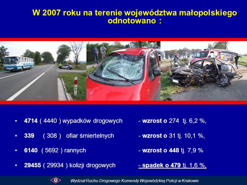 W 2007 roku na terenie województwa małopolskiego odnotowano :