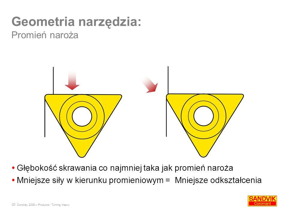 Geometria narzędzia: Promień naroża